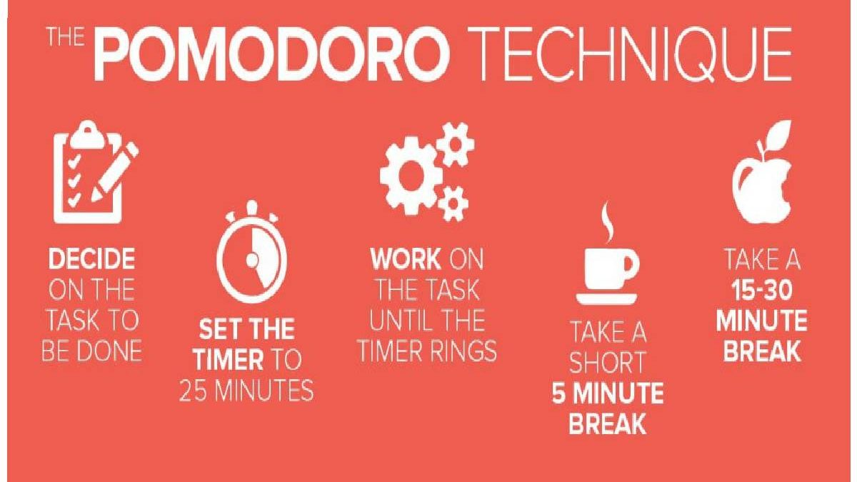 The Pomodoro App: The Best Technique That Can Help Increase Productivity